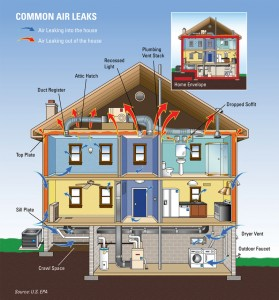 Common Air Leaks In Homes 279x300
